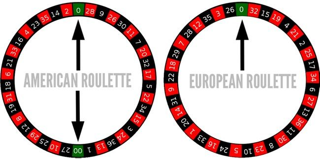 Roulette wheel: differences between European and American roulettes